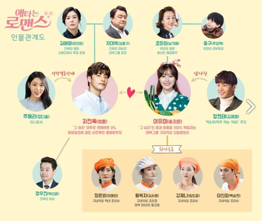 韓国ドラマ『じれったいロマンス』登場人物相関図(関係図)