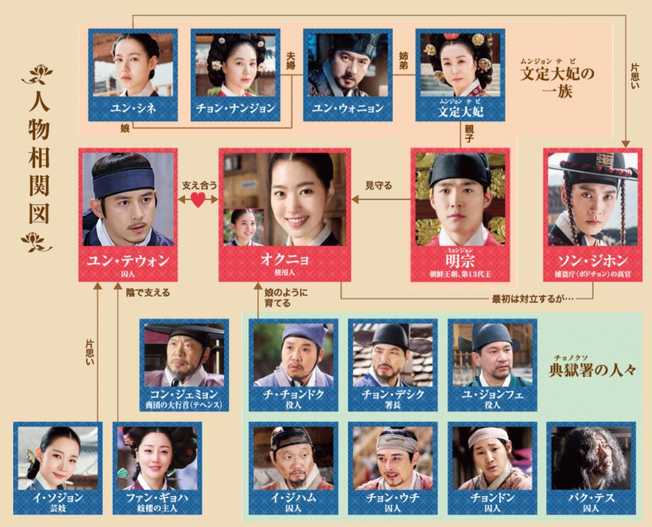 韓国ドラマ『オクニョ 運命の女』登場人物相関図(関係図)