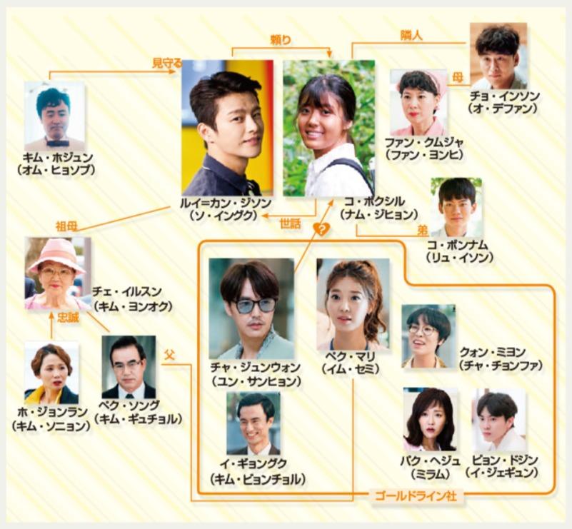 韓国ドラマ『ショッピング王ルイ』登場人物相関図(関係図)