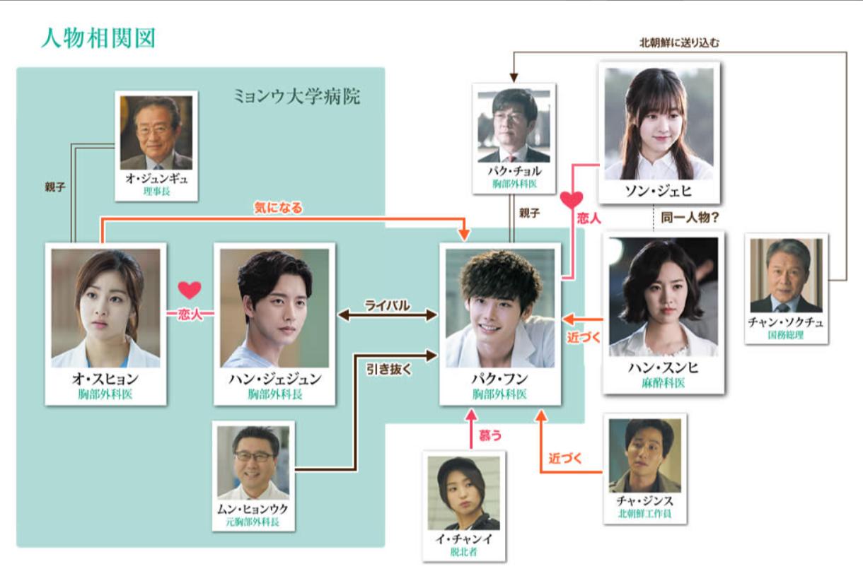 韓国ドラマ『ドクター異邦人』登場人物相関図(関係図)