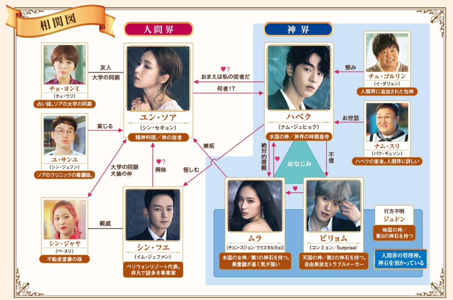 韓国ドラマ『ハベクの新婦』登場人物相関図(関係図)