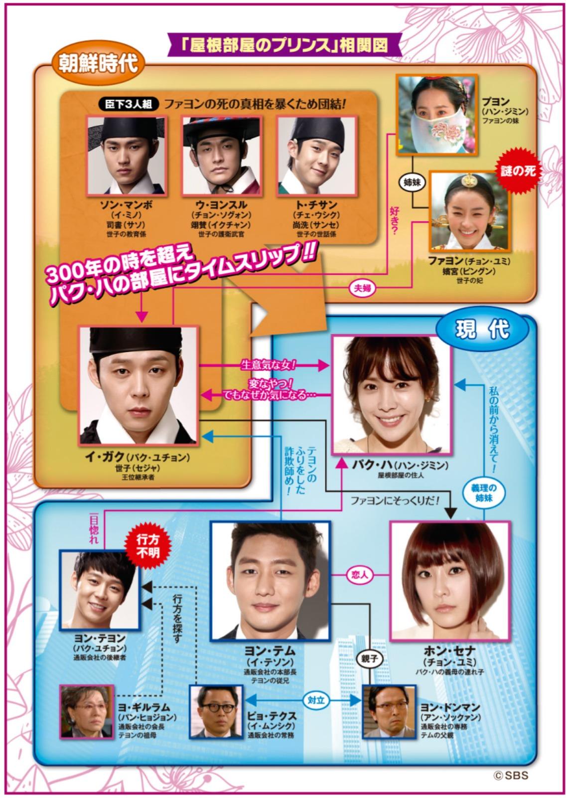 韓国ドラマ『屋根部屋のプリンス』登場人物相関図(関係図)