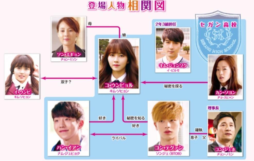 韓国ドラマ『恋するジェネレーション』登場人物相関図(関係図)