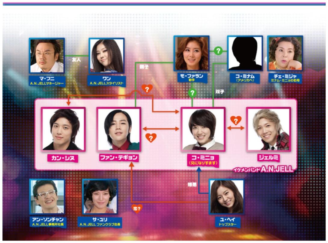 韓国ドラマ『美男<イケメン>ですね』登場人物相関図(関係図)