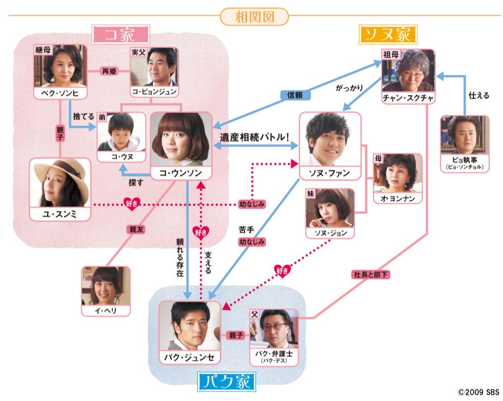 韓国ドラマ『華麗なる遺産』登場人物相関図(関係図)