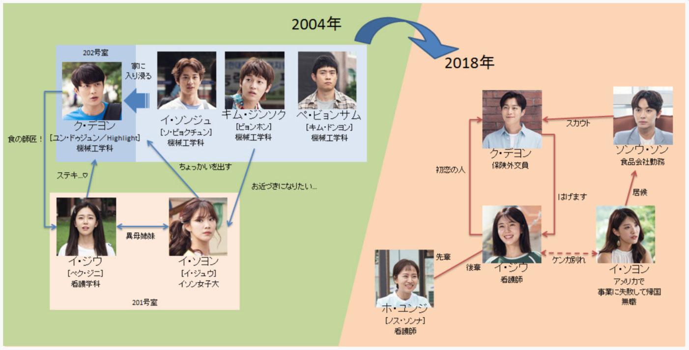 韓国ドラマ『ゴハン行こうよ3』登場人物相関図(関係図)