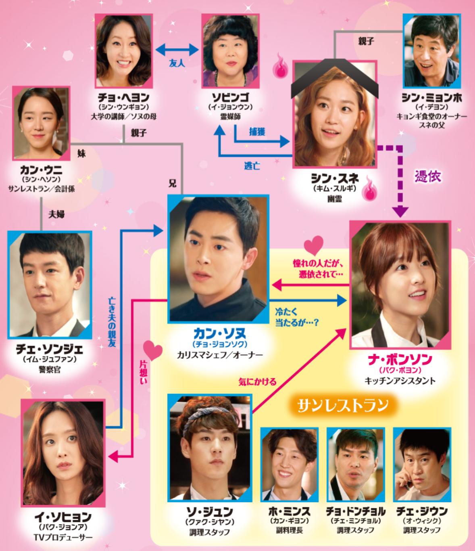 韓国ドラマ『ああ、私の幽霊さま』登場人物相関図(関係図)