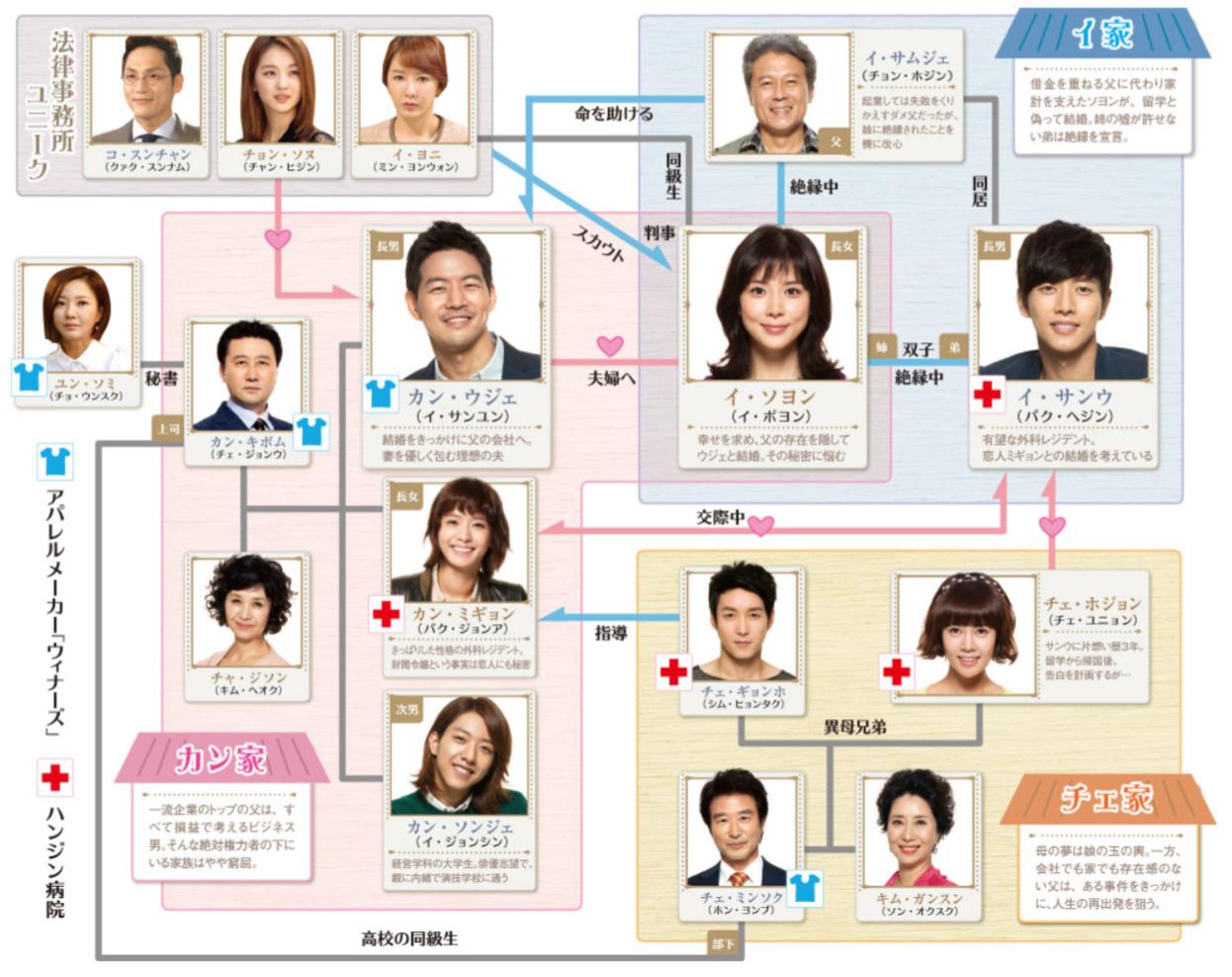 韓国ドラマ「いとしのソヨン」登場人物相関図(関連図)