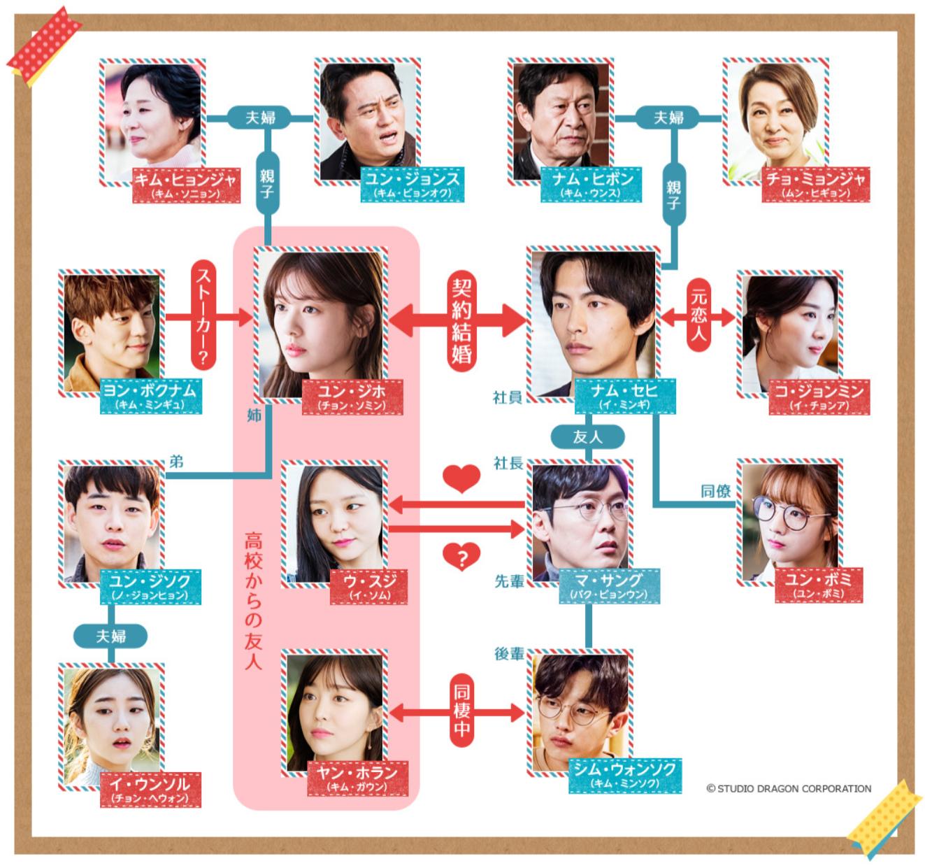 韓国ドラマ『この恋は初めてだから』登場人物相関図(関係図)
