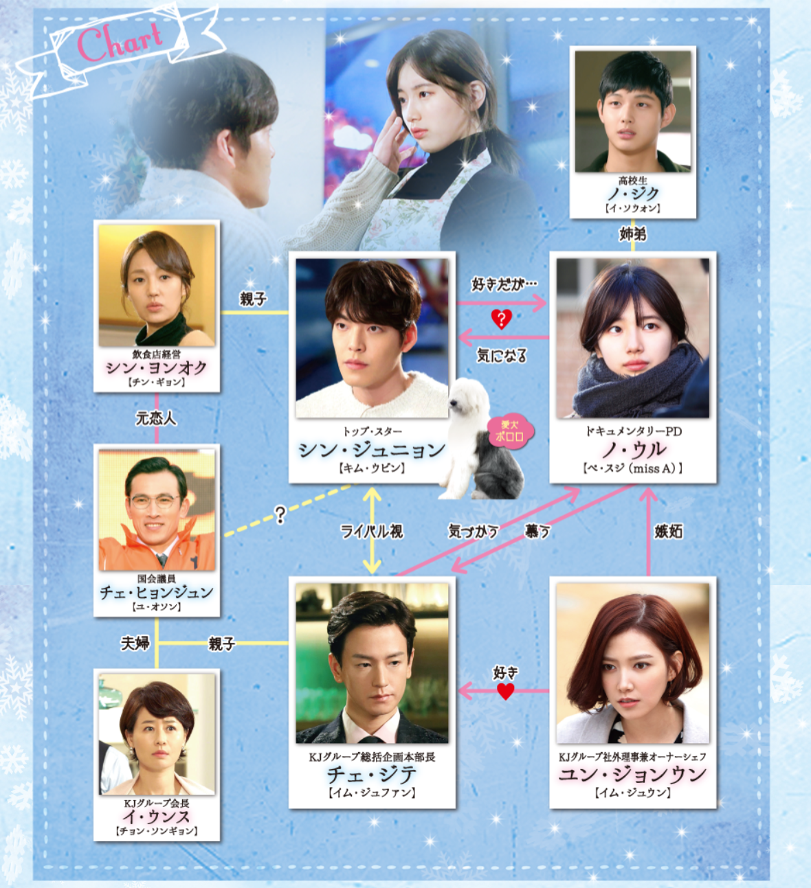 韓国ドラマ『むやみに切なく』登場人物相関図(関係図)
