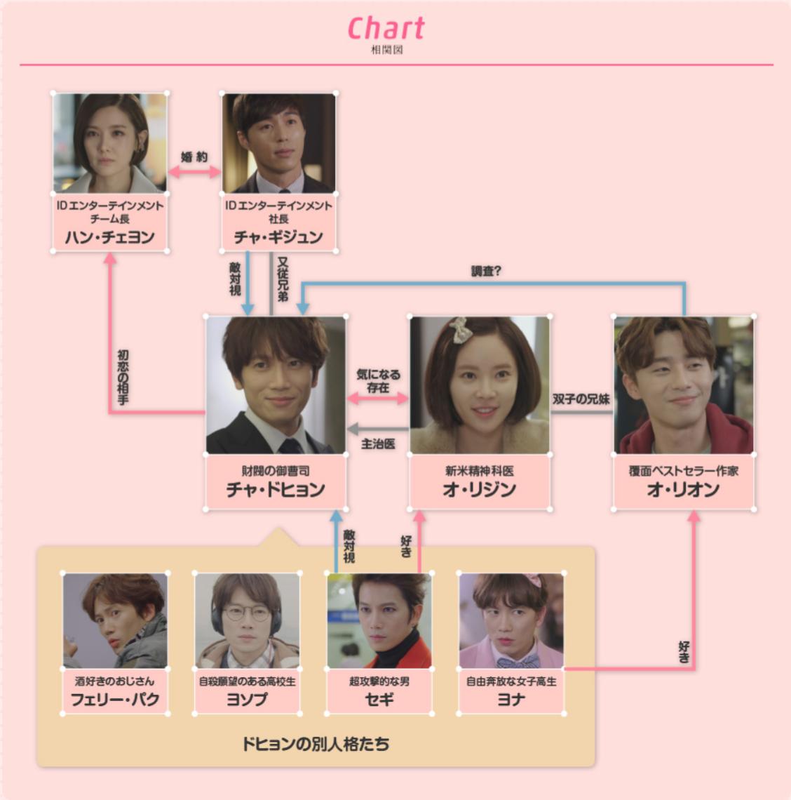 韓国ドラマ『キルミー・ヒールミー』登場人物相関図(関係図)