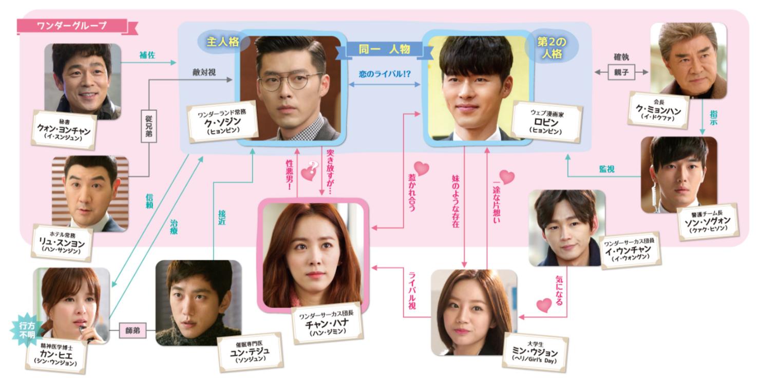 韓国ドラマ「ジキルとハイドに恋した私 ~Hyde, Jekyll, Me~」登場人物相関図(関係図)