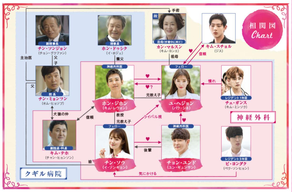 韓国ドラマ『ドクターズ~恋する気持ち』登場人物相関図(関係図)