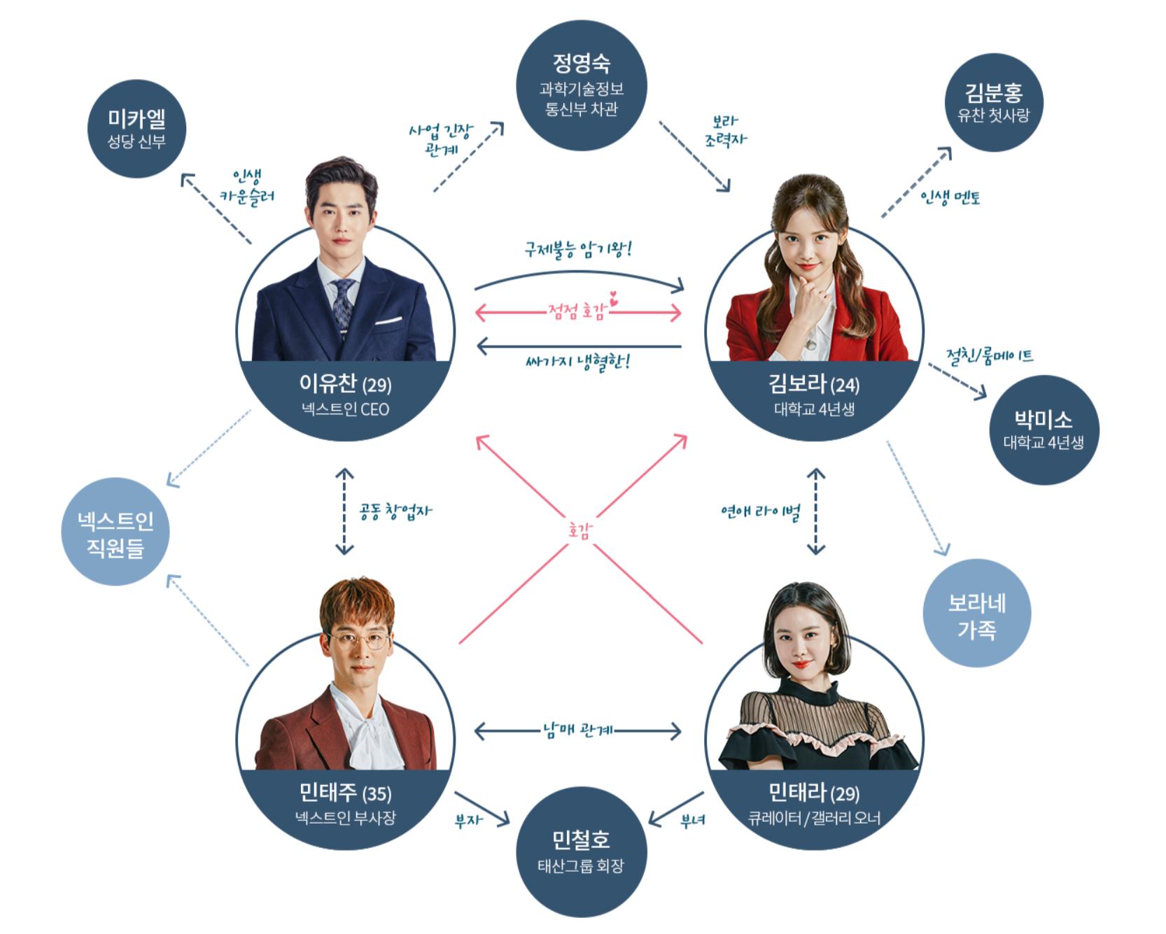 韓国ドラマ「リッチマン~噓つきは恋の始まり~」登場人物相関図(関係図)
