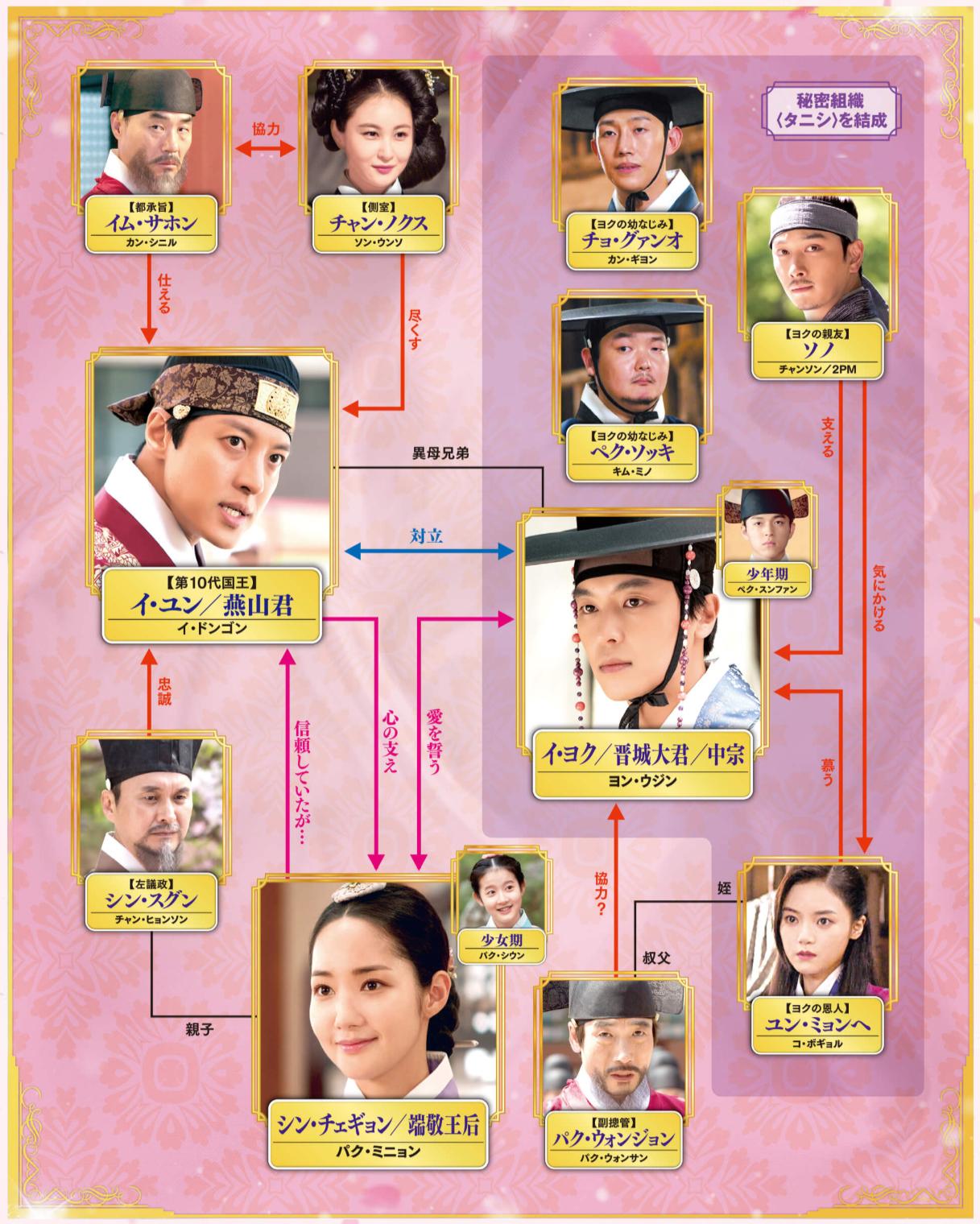 韓国ドラマ『七日の王妃』登場人物相関図(関係図)