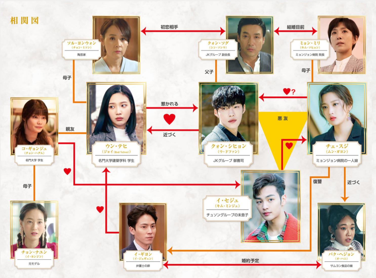 韓国ドラマ『偉大な誘惑者』登場人物相関図(関係図)