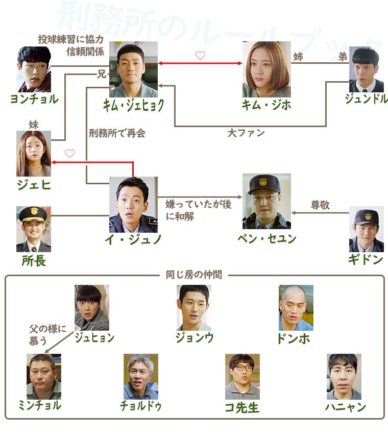韓国ドラマ『刑務所のルールブック』登場人物相関図(関係図)