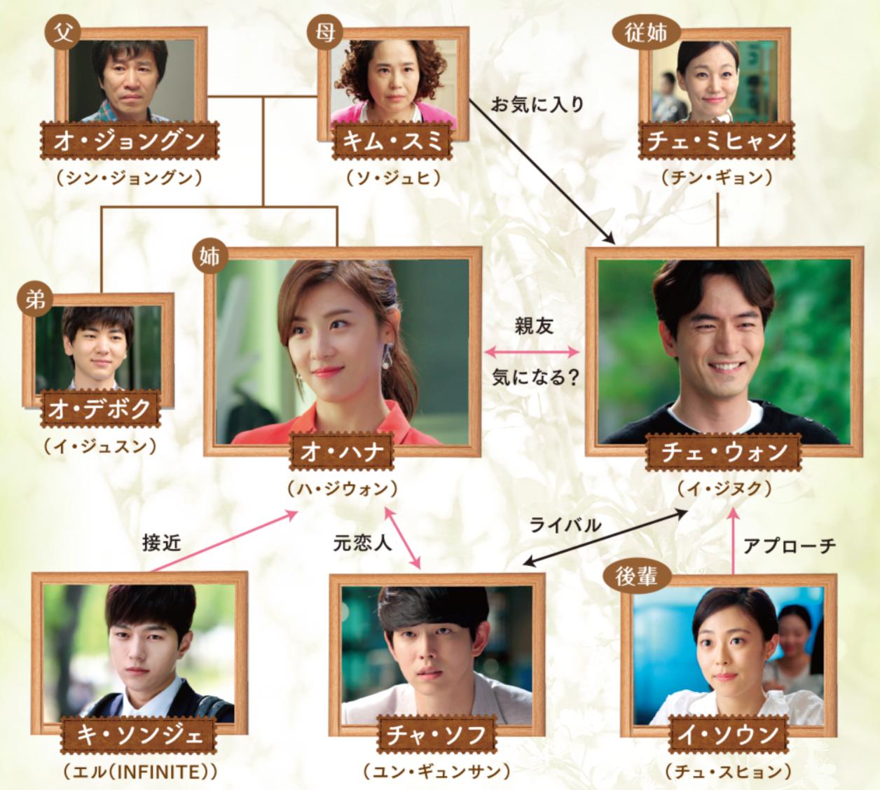 韓国ドラマ『君を愛した時間~ワタシとカレの恋愛白書』登場人物相関図(関係図)