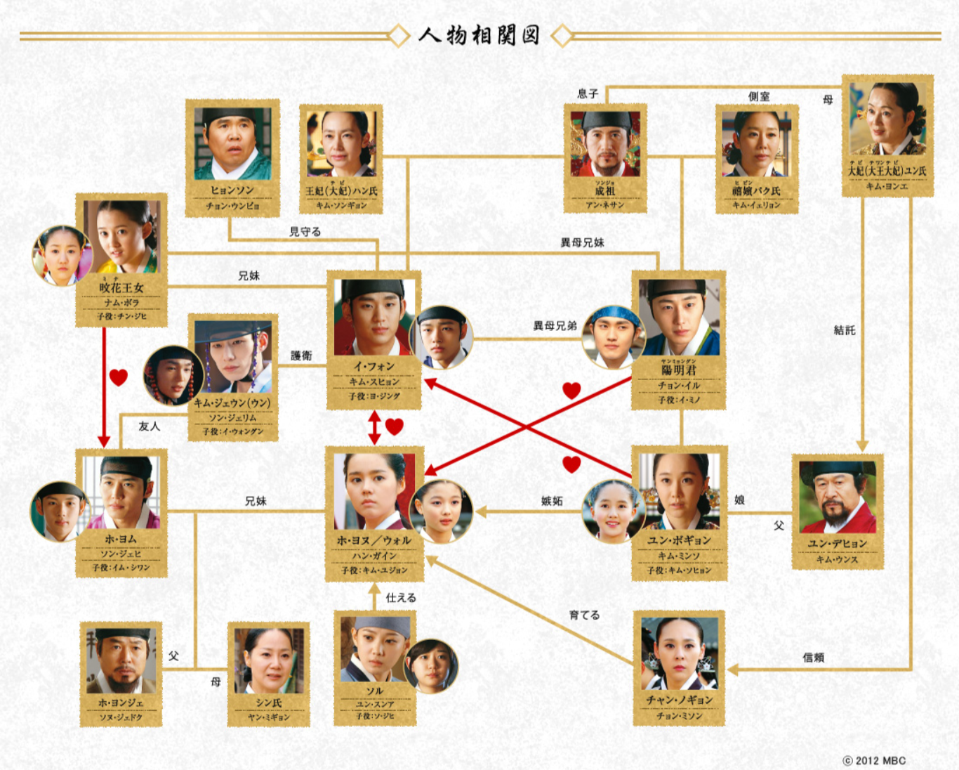 韓国ドラマ『太陽を抱く月』登場人物相関図(関係図)