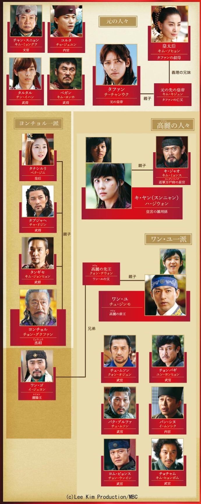 韓国ドラマ『奇皇后~ふたつの愛-涙の誓い~』登場人物相関図(関係図)