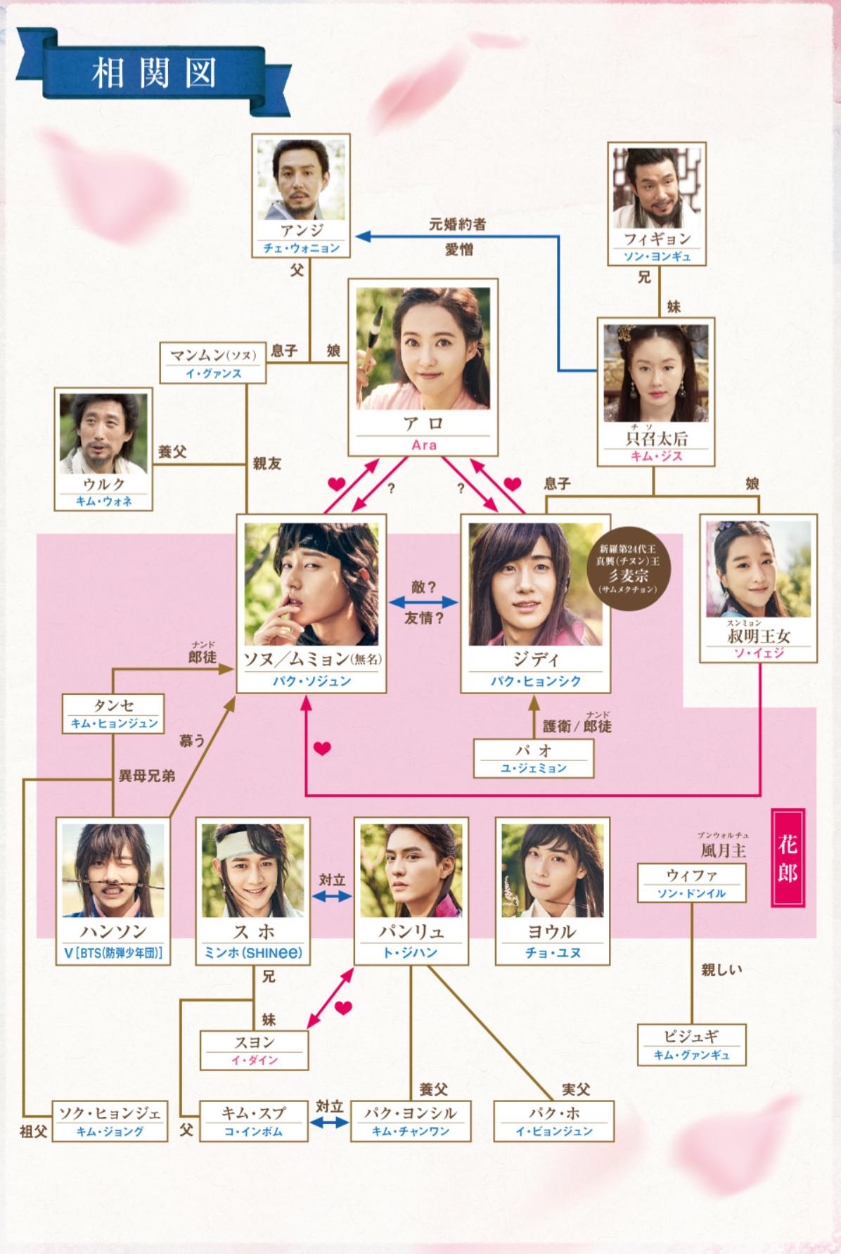 韓国ドラマ「花郎<ファラン>」登場人物相関図(関係図)