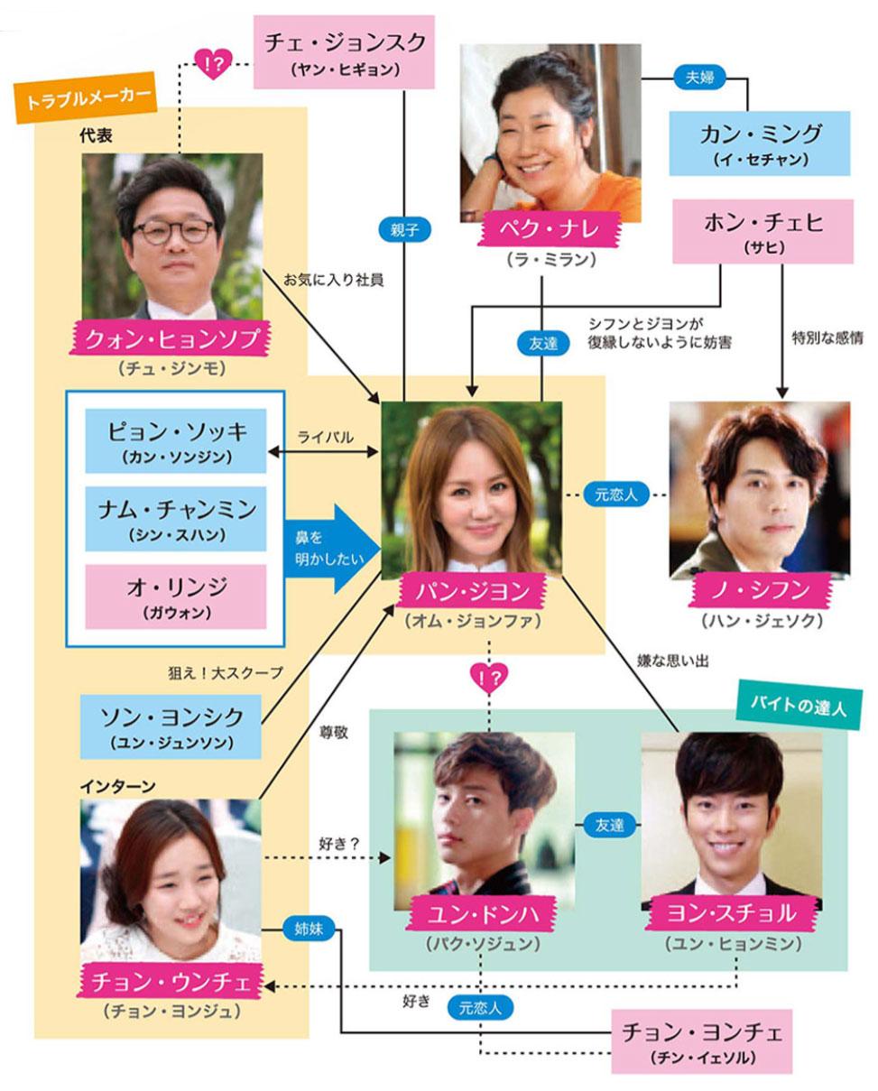 韓国ドラマ魔女の恋愛』登場人物相関図(関係図)
