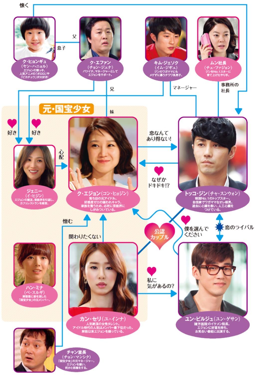 韓国ドラマ『最高の愛~恋はドゥグンドゥグン~』登場人物相関図(関係図)