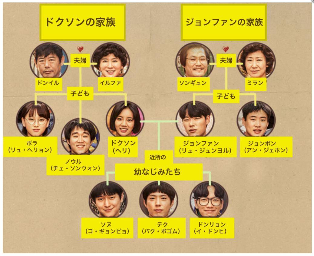 韓国ドラマ『恋のスケッチ~応答せよ1988~』登場人物相関図(関係図)