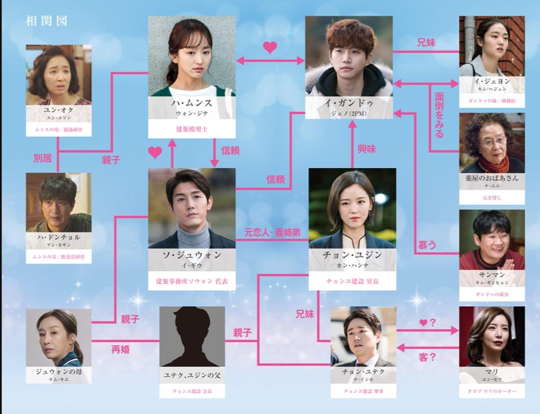 韓国ドラマ『ただ愛する仲』登場人物相関図(関係図)