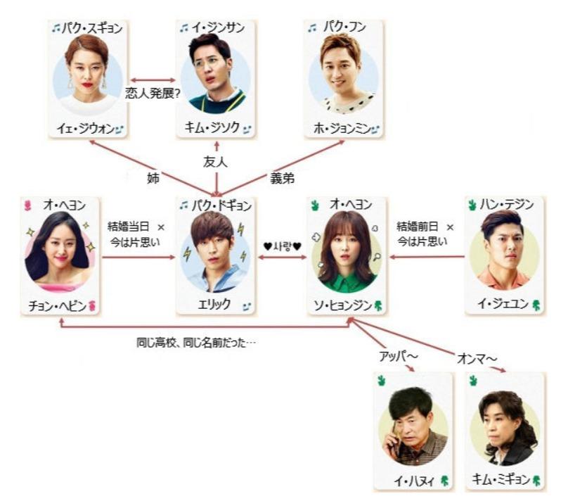 韓国ドラマ『また!?オ・ヘヨン~僕が愛した未来~』登場人物相関図(関係図)