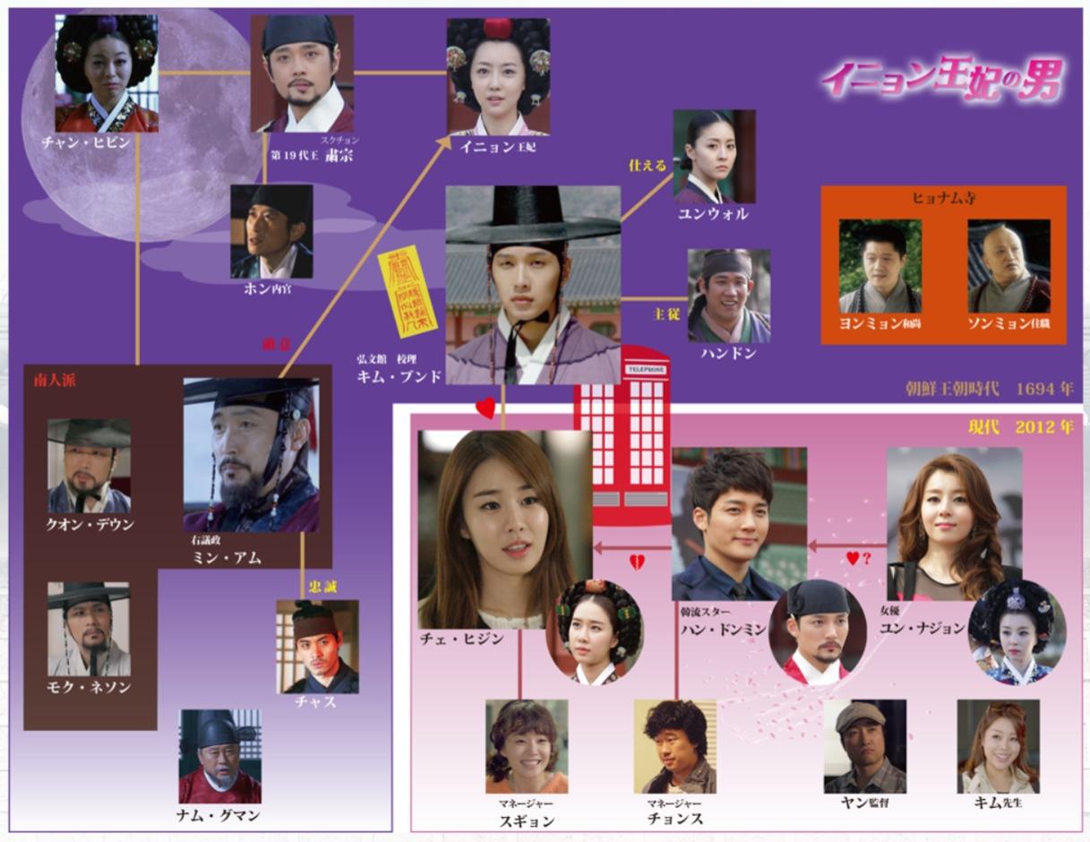 韓国ドラマ『仁顕王后の男(イニョン王妃の男)』登場人物相関図(関係図)