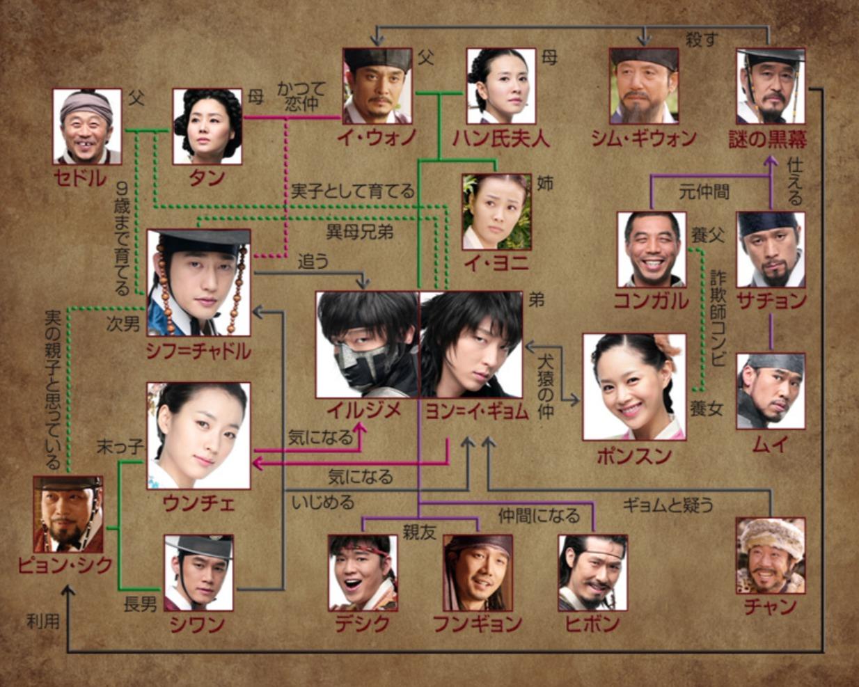 韓国ドラマ『△邦題』登場人物相関図(関係図)