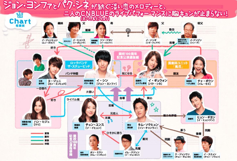 韓国ドラマ『オレのことスキでしょ。』登場人物相関図(関係図)