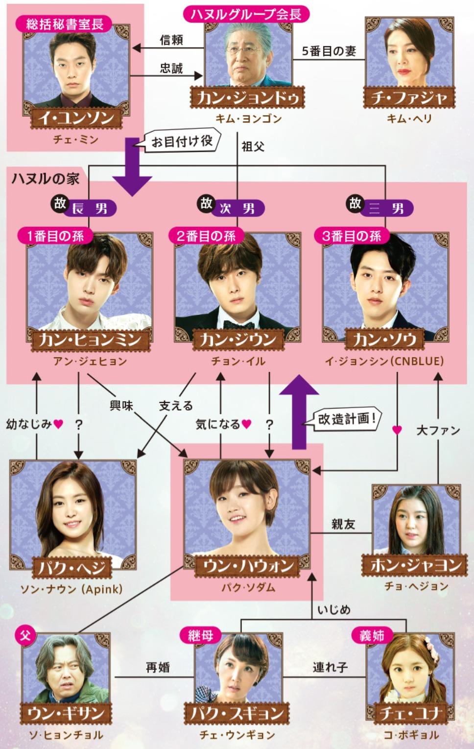韓国ドラマ『シンデレラと4人の騎士<ナイト>』登場人物相関図(関係図)