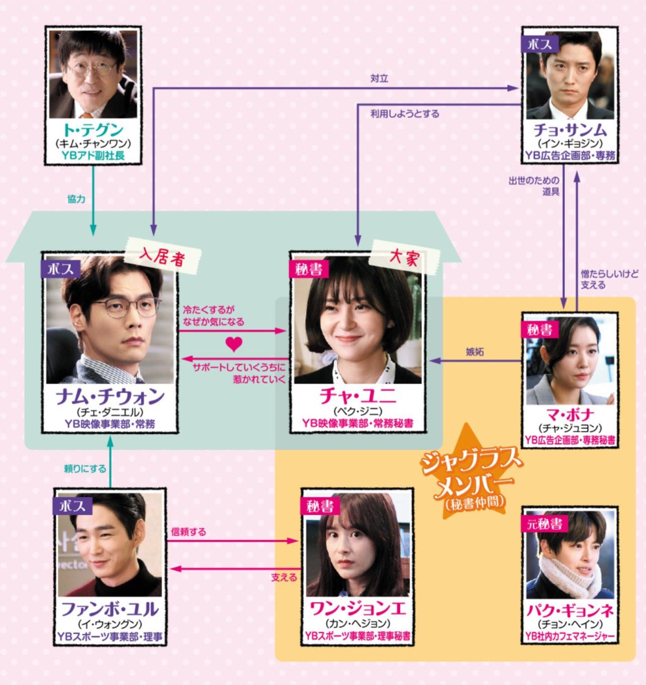 韓国ドラマ『ジャグラス~氷のボスに恋の魔法を~』登場人物相関図(関係図)