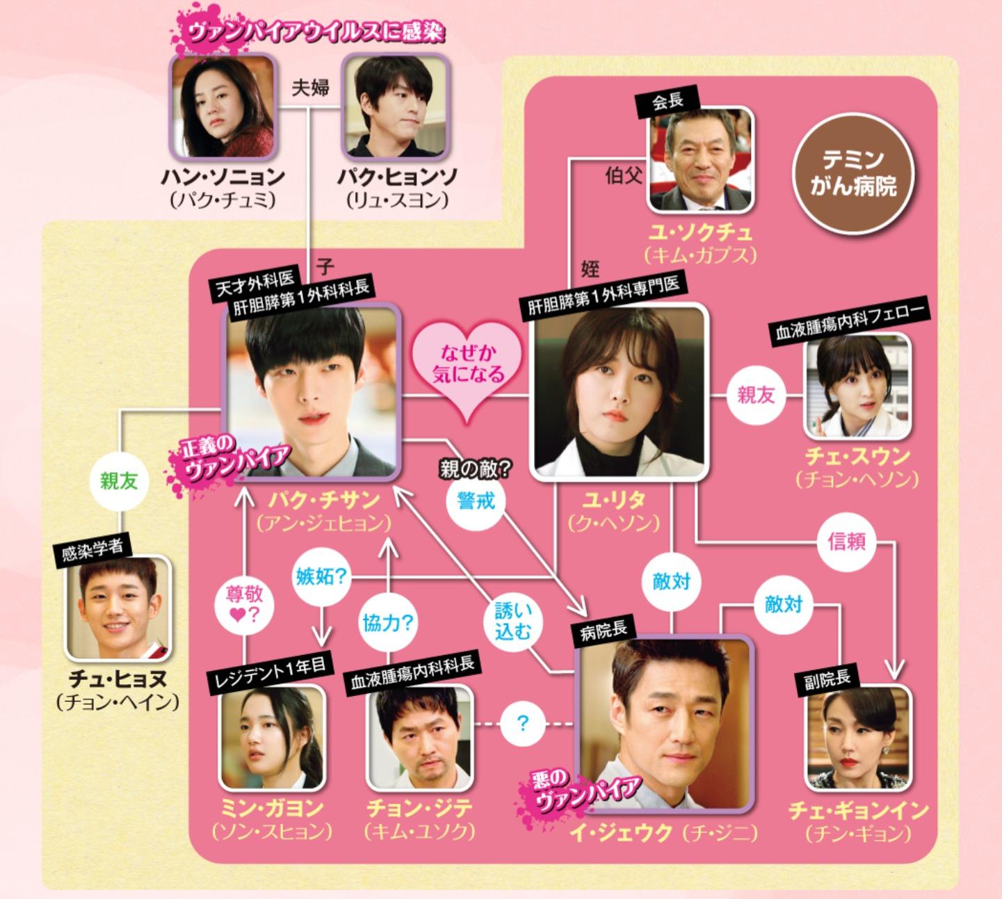 韓国ドラマ『ディア・ブラッド~私の守護天使』登場人物相関図(関係図)