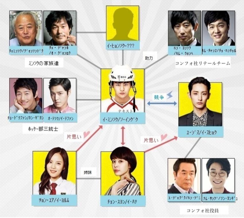 韓国ドラマ『ナイショの恋していいですか!?』登場人物相関図(関係図)