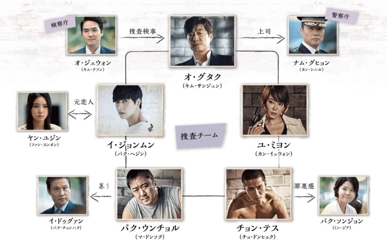 韓国ドラマ『バッドガイズ~悪い奴ら~』登場人物相関図(関係図)