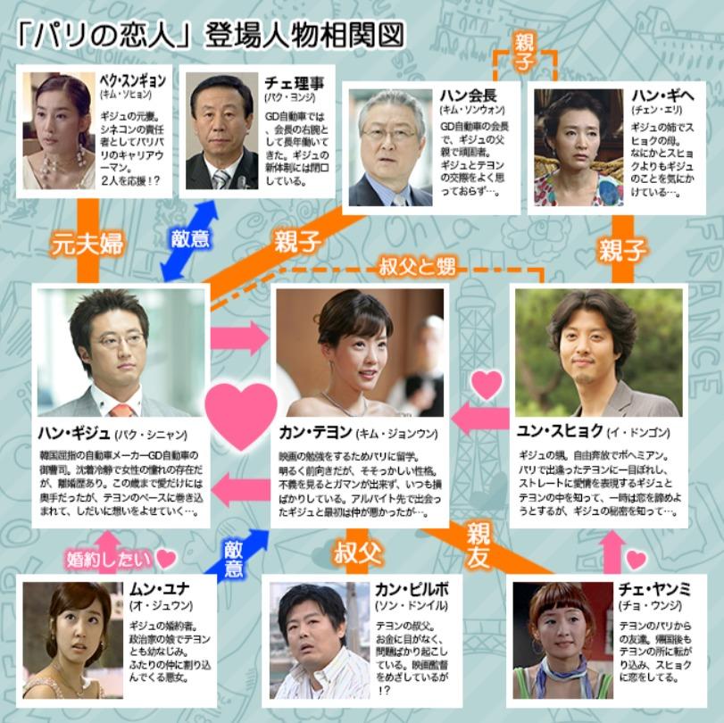 韓国ドラマ『パリの恋人』登場人物相関図(関係図)