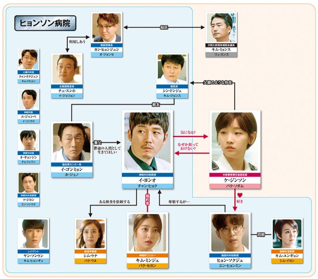 韓国ドラマ『ビューティフル・マインド~愛が起こした奇跡~』登場人物相関図(関係図)