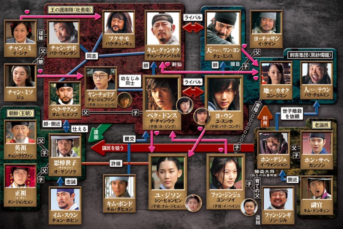 韓国ドラマ『ペク・ドンス』登場人物相関図(関係図)