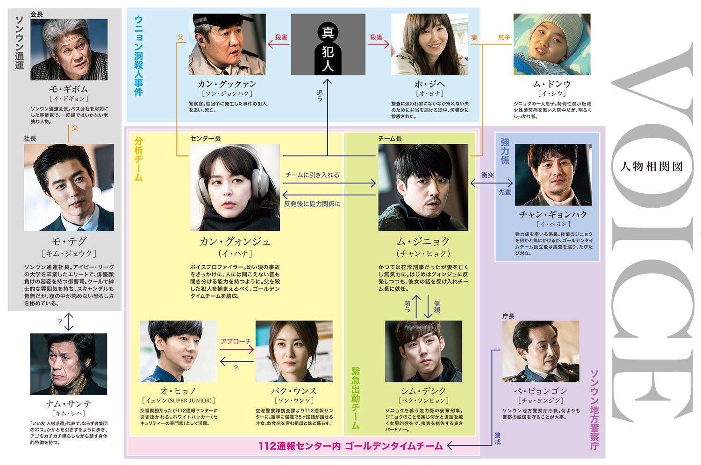 韓国ドラマ『ボイス~112の奇跡~』登場人物相関図(関係図)