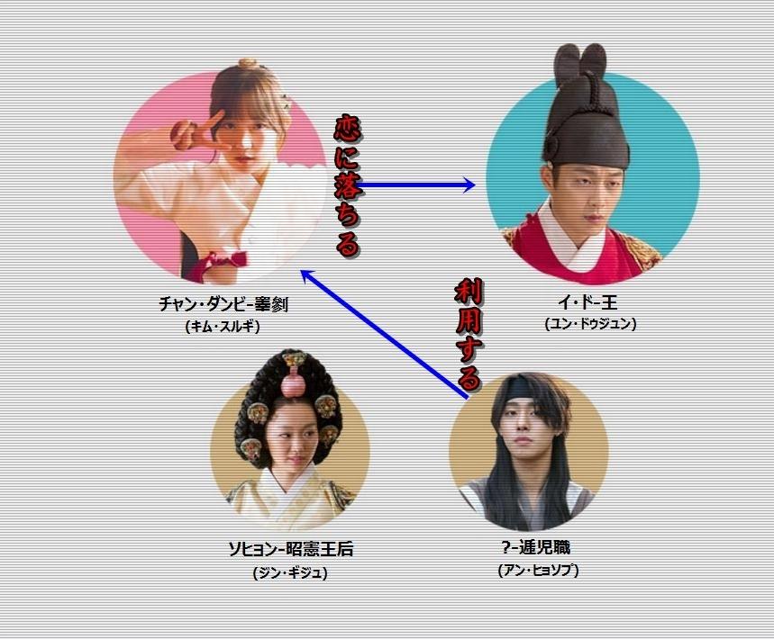 韓国ドラマ『ポンダンポンダン 王様の恋』登場人物相関図(関係図)