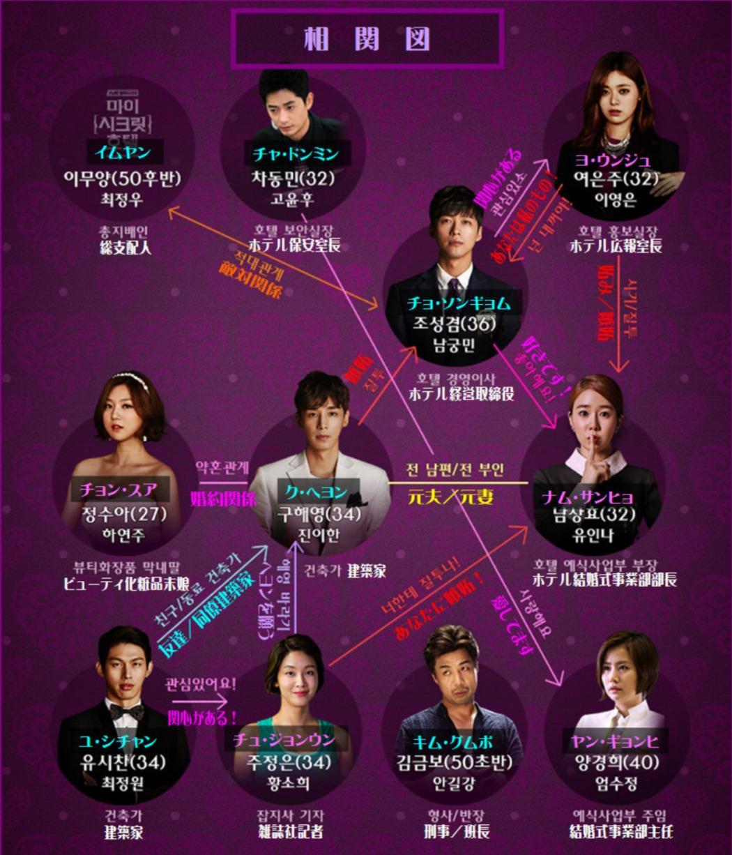 韓国ドラマ『マイ・シークレットホテル』登場人物相関図(関係図)