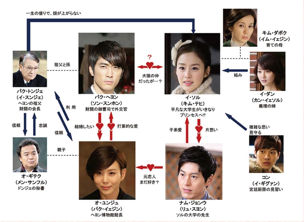 韓国ドラマ『マイ・プリンセス』登場人物相関図(関係図)