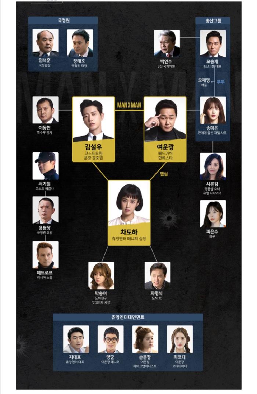 韓国ドラマ『マン・ツー・マン~君だけのボディーガード~』登場人物相関図(関係図)