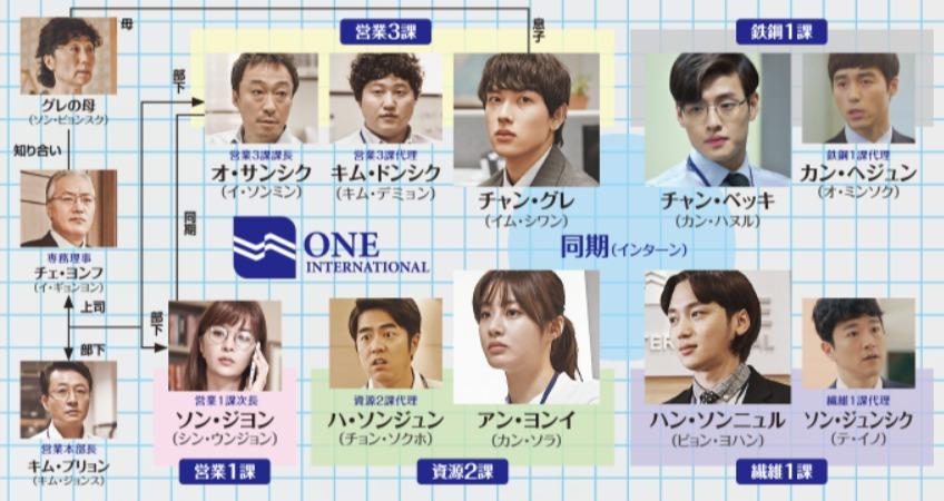 韓国ドラマ『ミセン-未生-』登場人物相関図(関係図)