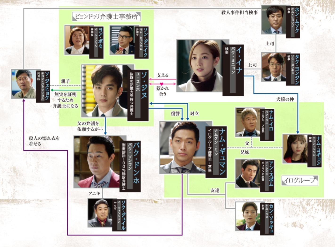 韓国ドラマ『リメンバー~記憶の彼方へ~』登場人物相関図(関係図)