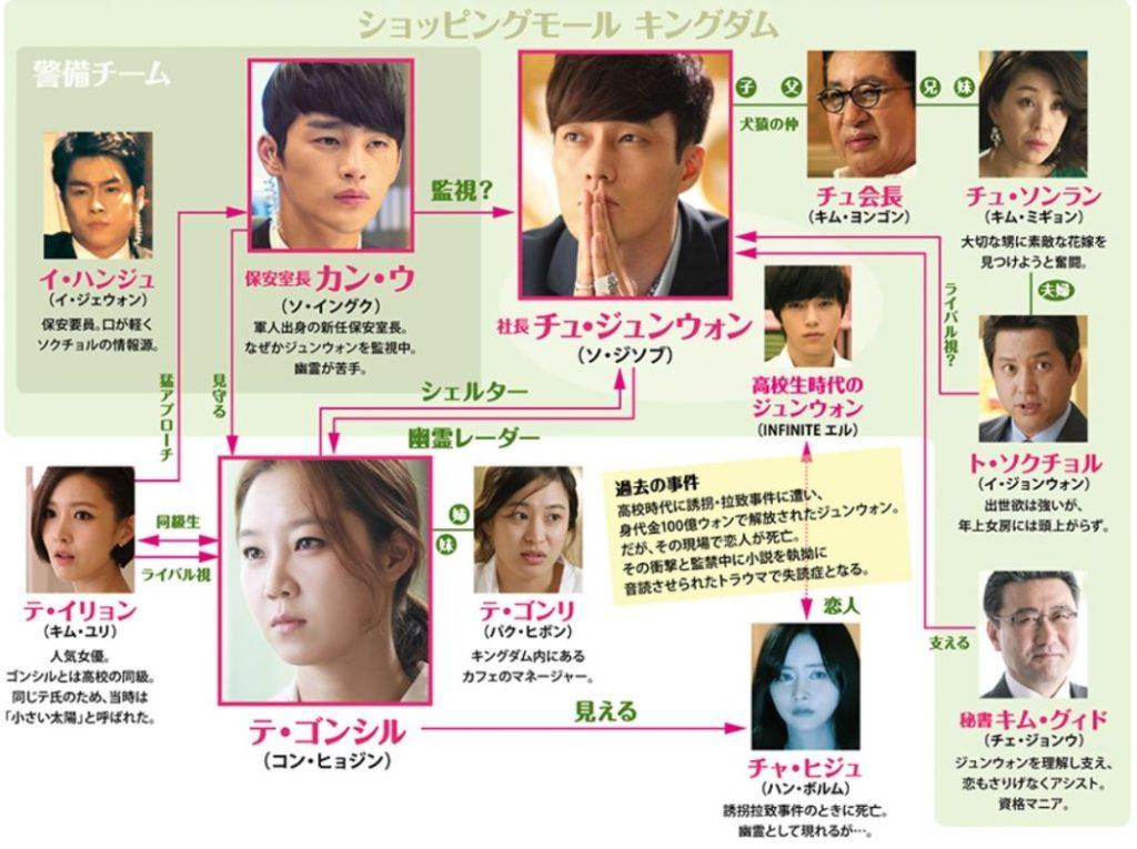 韓国ドラマ『主君の太陽』登場人物相関図(関係図)