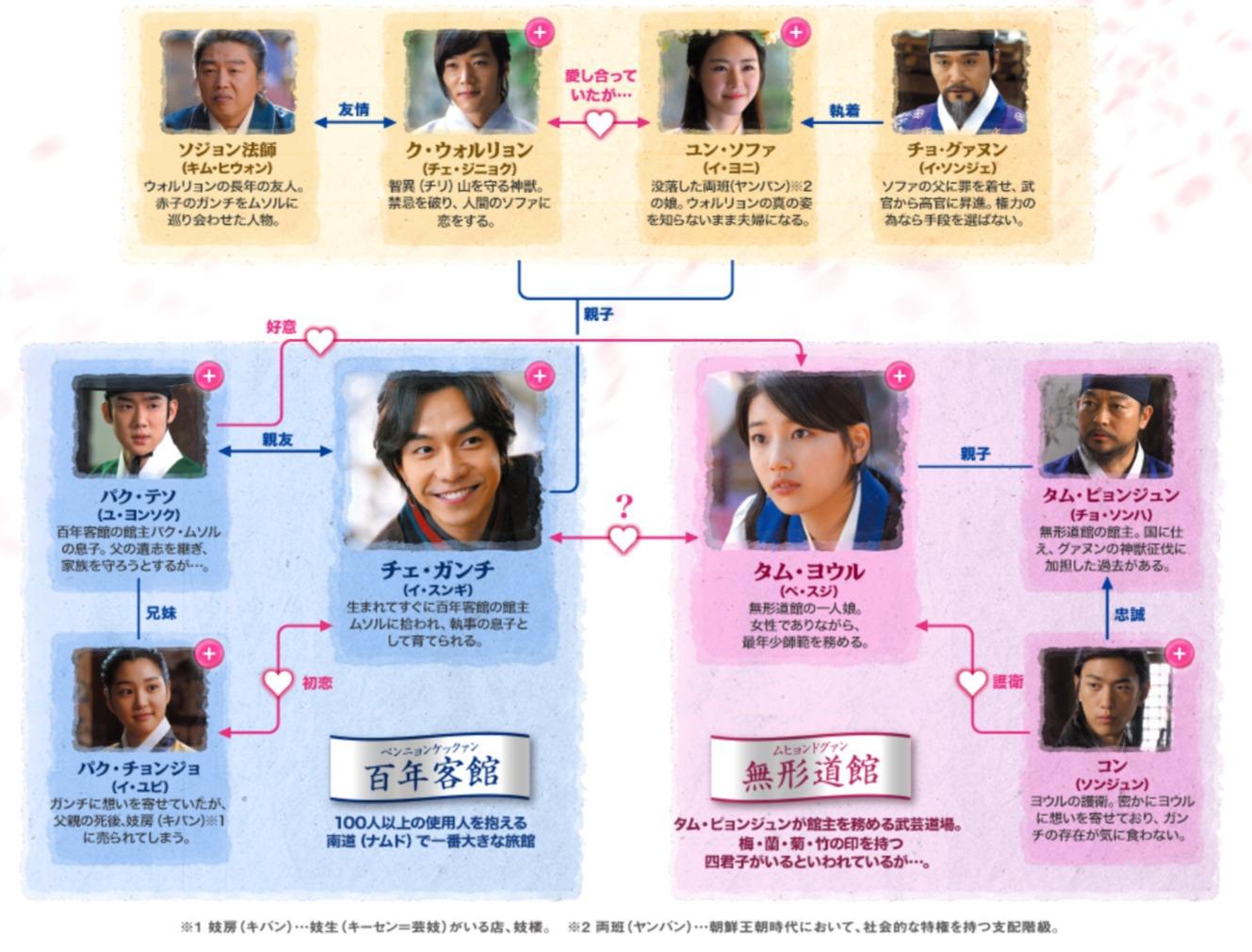 韓国ドラマ『九家の書~千年に一度の恋~』登場人物相関図(関係図)